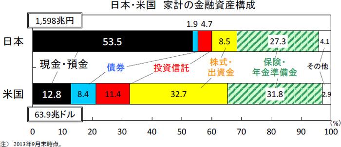 日本・米国家計の金融資産構成