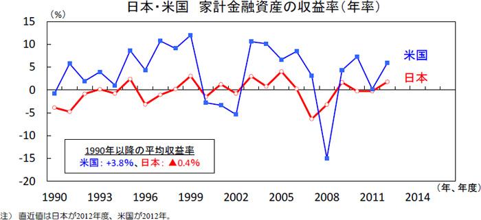 日本・米国家計の金融資産の収益率