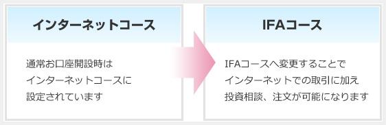 SBI証券担当者IFAコース