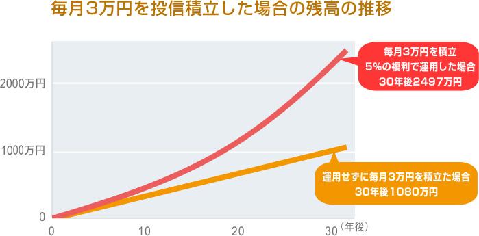 SBI証券毎月3万円投信積立した場合のシミュレーショングラフ