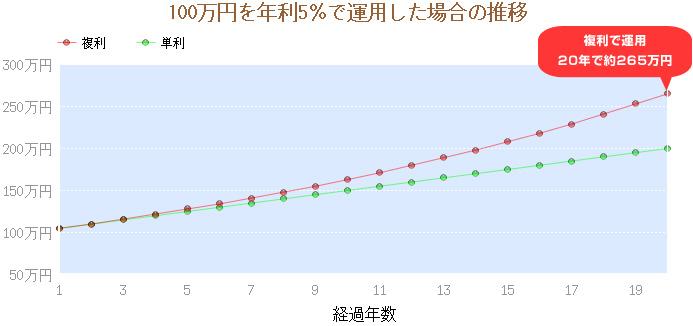 20年間での単利と複利の運用の差グラフ