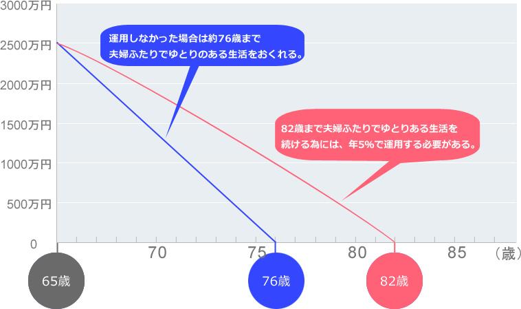 老後資金を投資信託で運用した場合の取り崩し計算グラフ